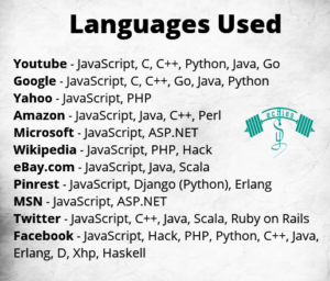 Languages used for website and blog