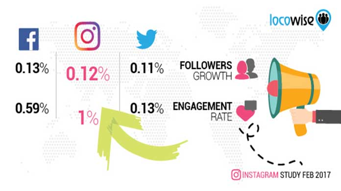 Instagram engagement growth